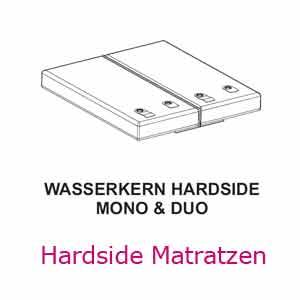 Aufbau-Anleitung für Hardside