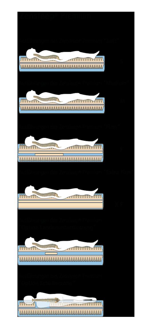 Zen Wasserbett Premium Schaum